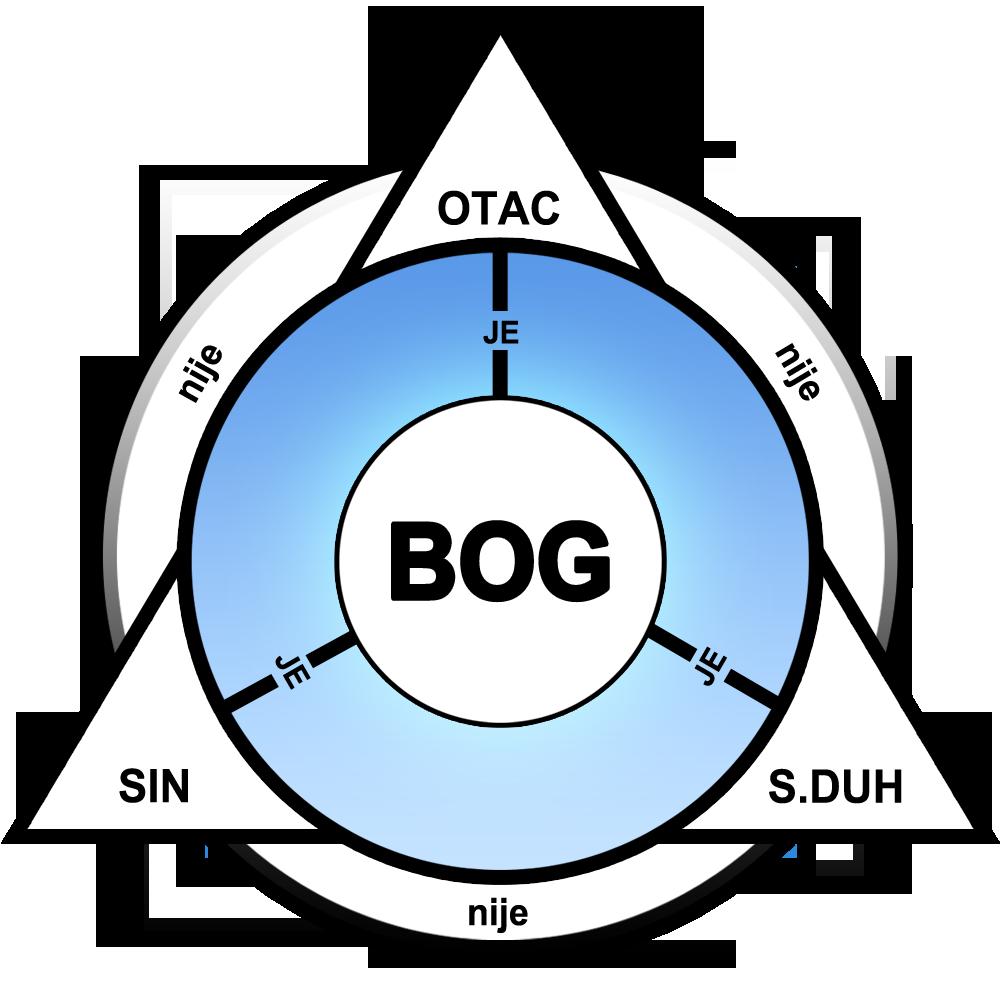 Biblijsko Trojstvo